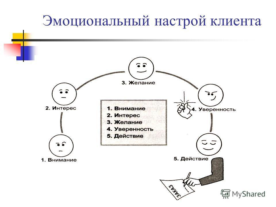Эмоциональный настрой клиента