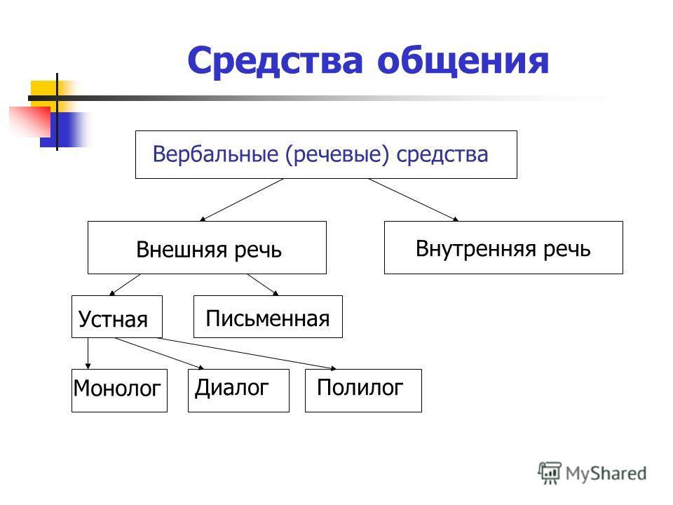 Средства общения Вербальные (речевые) средства Внешняя речь Внутренняя речь Устная Письменная Монолог Диалог Полилог