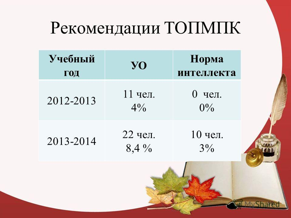 Рекомендации ТОПМПК Учебный год УО Норма интеллекта 2012-2013 11 чел. 4% 0 чел. 0% 2013-2014 22 чел. 8,4 % 10 чел. 3% 19
