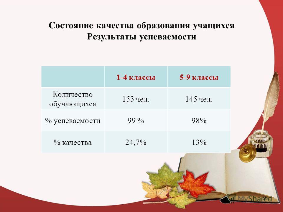 Состояние качества образования учащихся Результаты успеваемости 1-4 классы 5-9 классы Количество обучающихся 153 чел.145 чел. % успеваемости 99 %98% % качества 24,7%13% 9