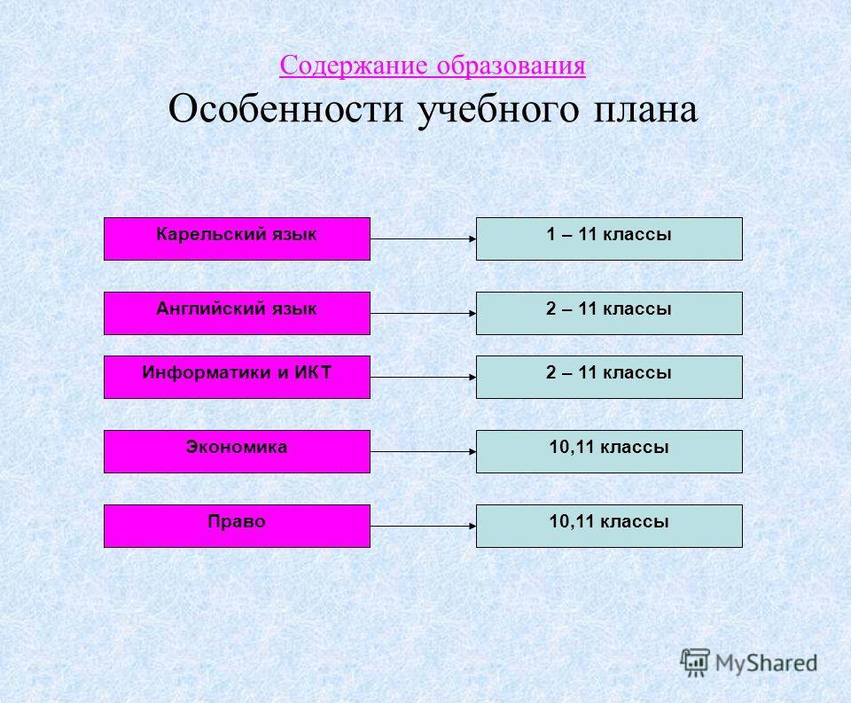 Содержание образования Особенности учебного плана Карельский язык 1 – 11 классы Английский язык Информатики и ИКТ Экономика Право 2 – 11 классы 10,11 классы