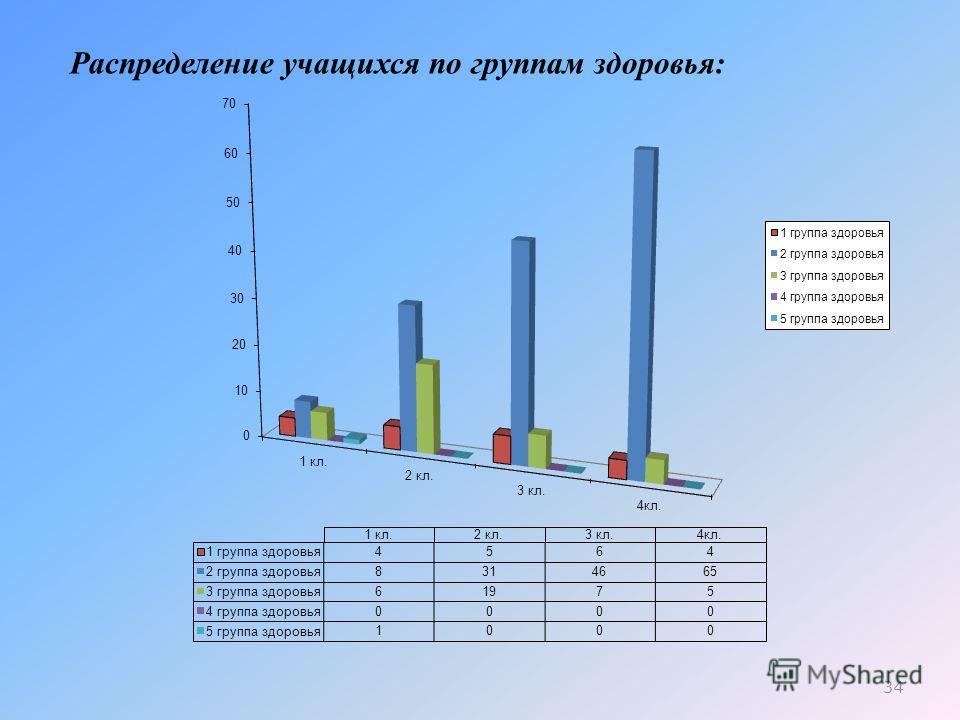 Распределение учащихся по группам здоровья: 34