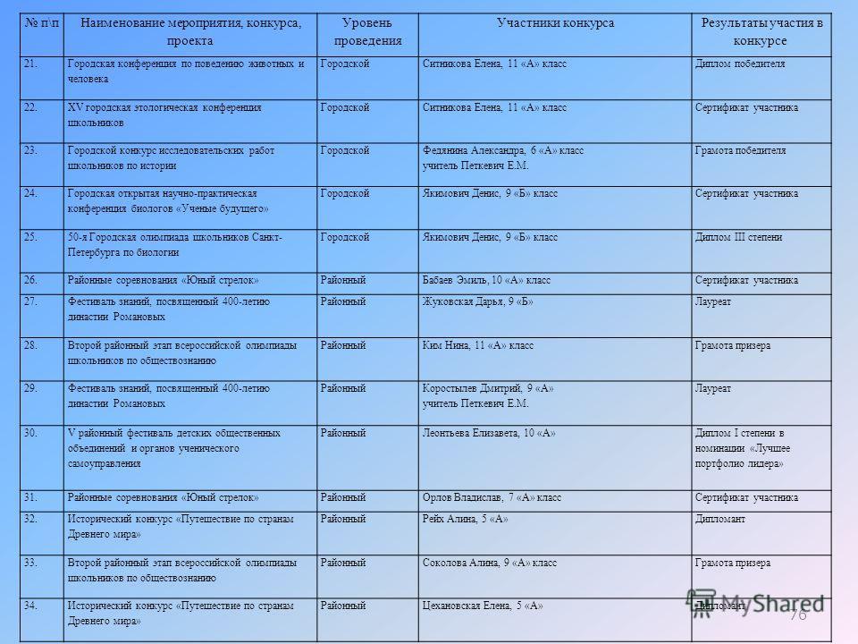 76 п\п Наименование мероприятия, конкурса, проекта Уровень проведения Участники конкурса Результаты участия в конкурсе 21. Городская конференция по поведению животных и человека Городской Ситникова Елена, 11 «А» класс Диплом победителя 22. XV городск