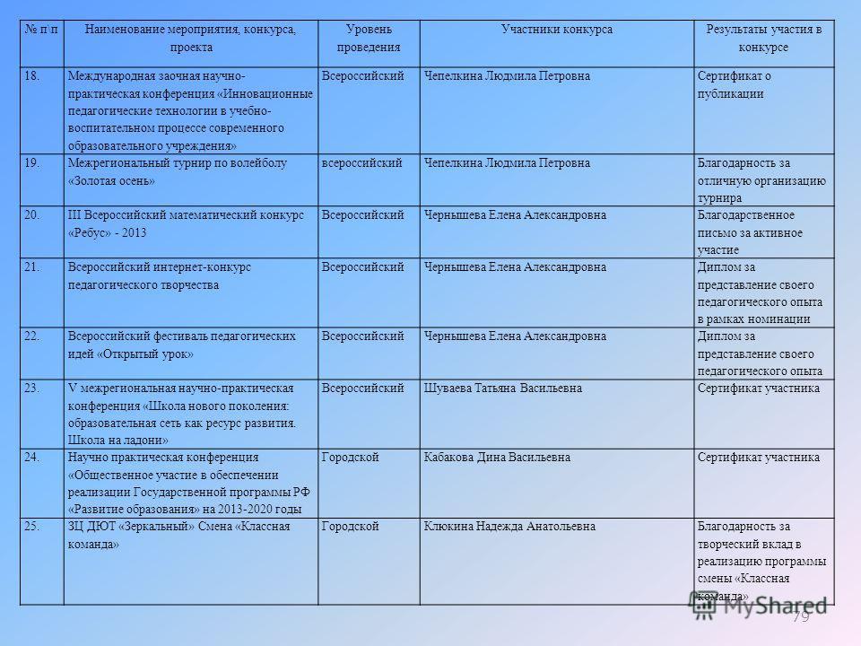 79 п\п Наименование мероприятия, конкурса, проекта Уровень проведения Участники конкурса Результаты участия в конкурсе 18. Международная заочная научно- практическая конференция «Инновационные педагогические технологии в учебно- воспитательном процес