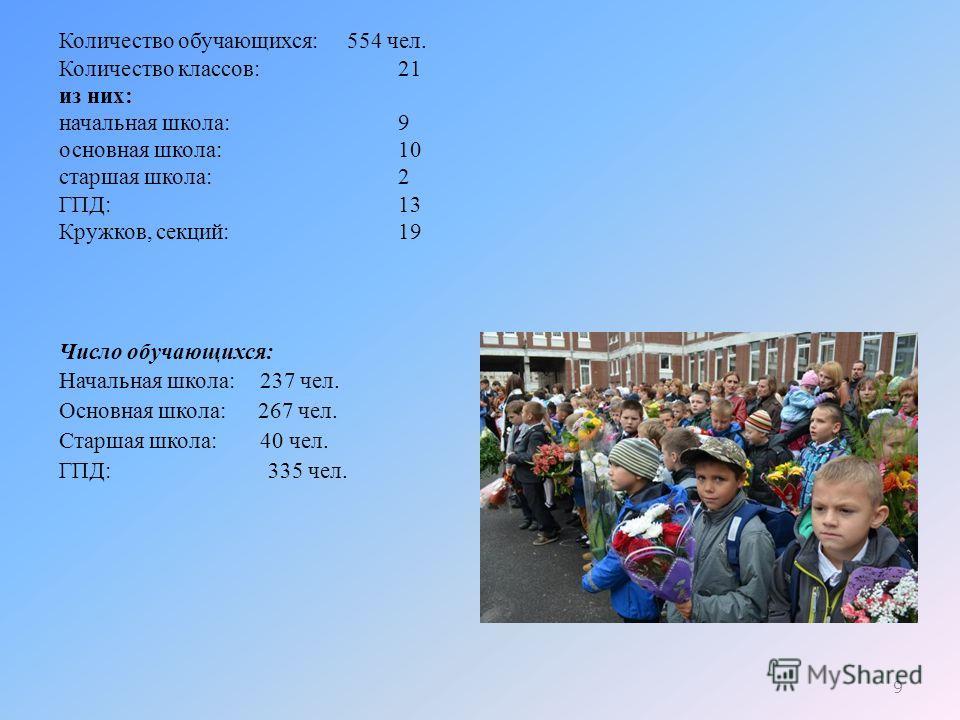 Количество обучающихся: 554 чел. Количество классов: 21 из них: начальная школа: 9 основная школа: 10 старшая школа: 2 ГПД: 13 Кружков, секций: 19 Число обучающихся: Начальная школа: 237 чел. Основная школа: 267 чел. Старшая школа: 40 чел. ГПД: 335 ч