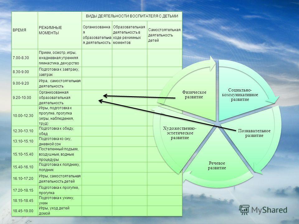 Социально- коммуникативное развитие Познавательное развитие Речевое развитие Художественно- эстетическое развитие Физическое развитие