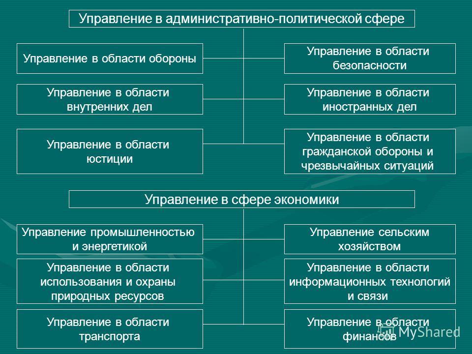 Глава Административно правовые основы регулирования  Межотраслевое государственное управление шпаргалка