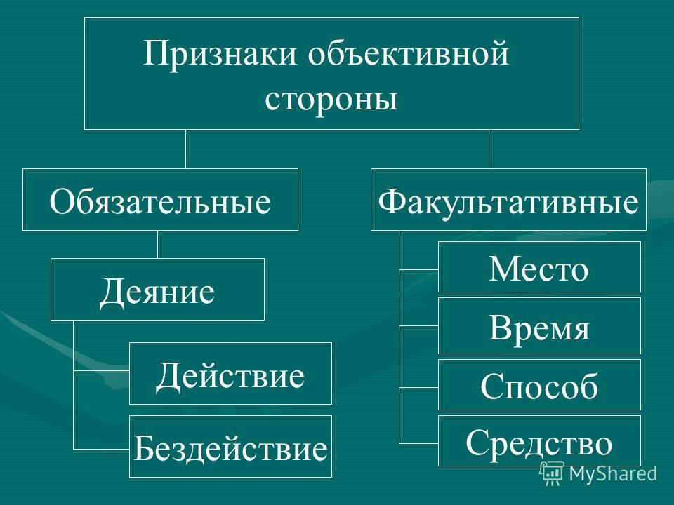 Непосредственный объект Статья 14.15. КоАП РФ Нарушение правил продажи отдельных видов товаров