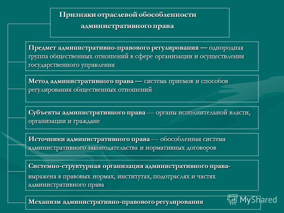 Понятие Административное право отрасль российского права, регулирующая Административное право отрасль российского права, регулирующая общественные отношения в сфере организации и осуществления общественные отношения в сфере организации и осуществлени