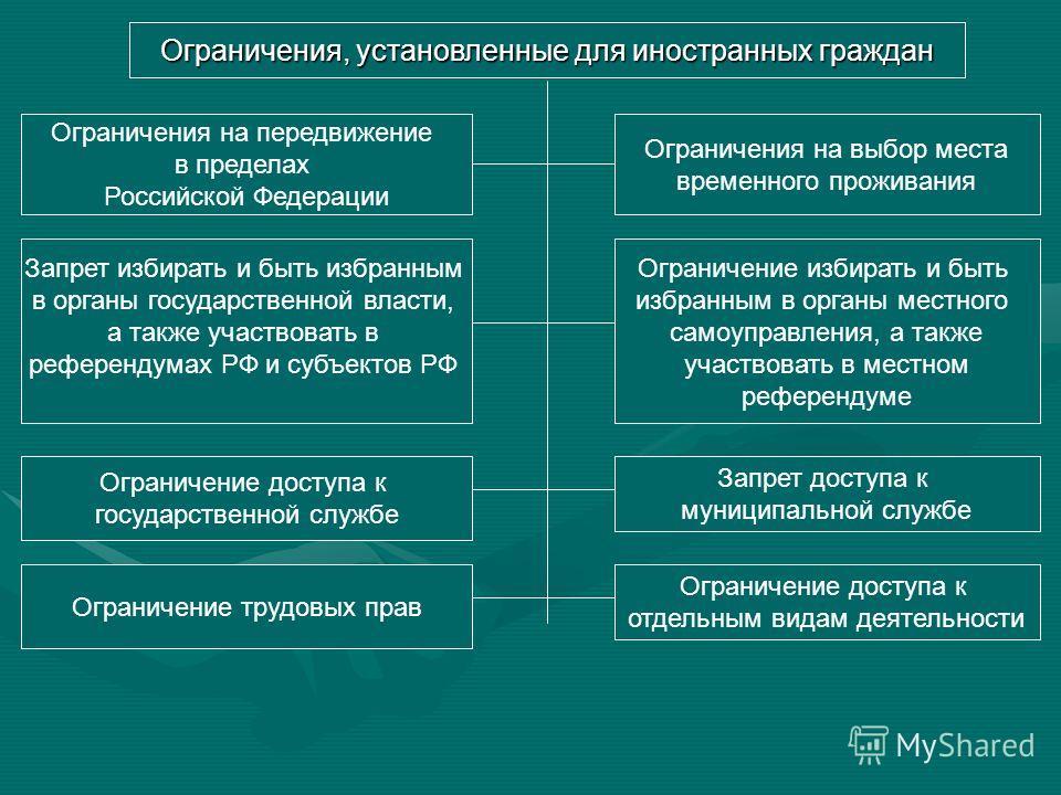 Категории иностранных граждан в РФ Временно пребывающий в РФ иностранный гражданин – лицо, пребывающее в Российскую Федерацию на основании визы или в пребывающее в Российскую Федерацию на основании визы или в порядке, не требующем получения визы, и н