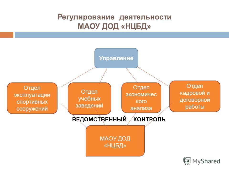 Регулирование деятельности МАОУ ДОД «НЦБД» Управление