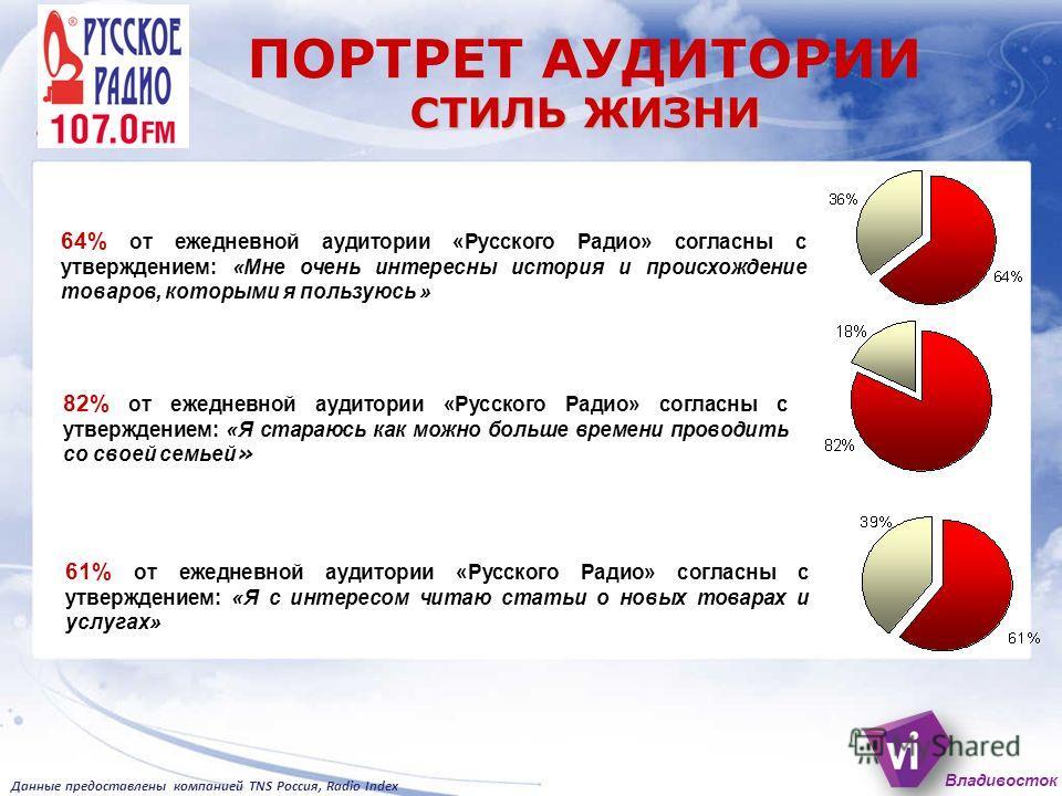 64% от ежедневной аудитории «Русского Радио» согласны с утверждением: «Мне очень интересны история и происхождение товаров, которыми я пользуюсь » 61% от ежедневной аудитории «Русского Радио» согласны с утверждением: «Я с интересом читаю статьи о нов
