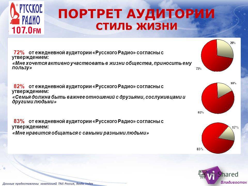 72% от ежедневной аудитории «Русского Радио» согласны с утверждением: «Мне хочется активно участвовать в жизни общества, приносить ему пользу» 82% от ежедневной аудитории «Русского Радио» согласны с утверждением: «Семья должна быть важнее отношений с