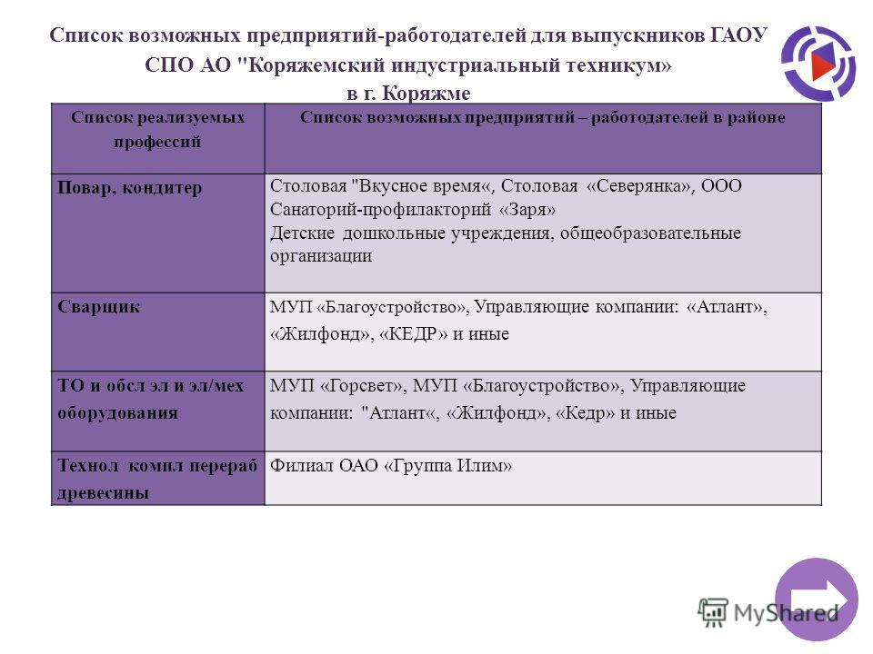 Список реализуемых профессий Список возможных предприятий – работодателей в районе Повар, кондитер Столовая