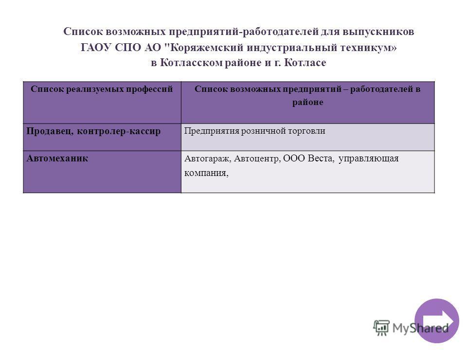 Список возможных предприятий-работодателей для выпускников ГАОУ СПО АО
