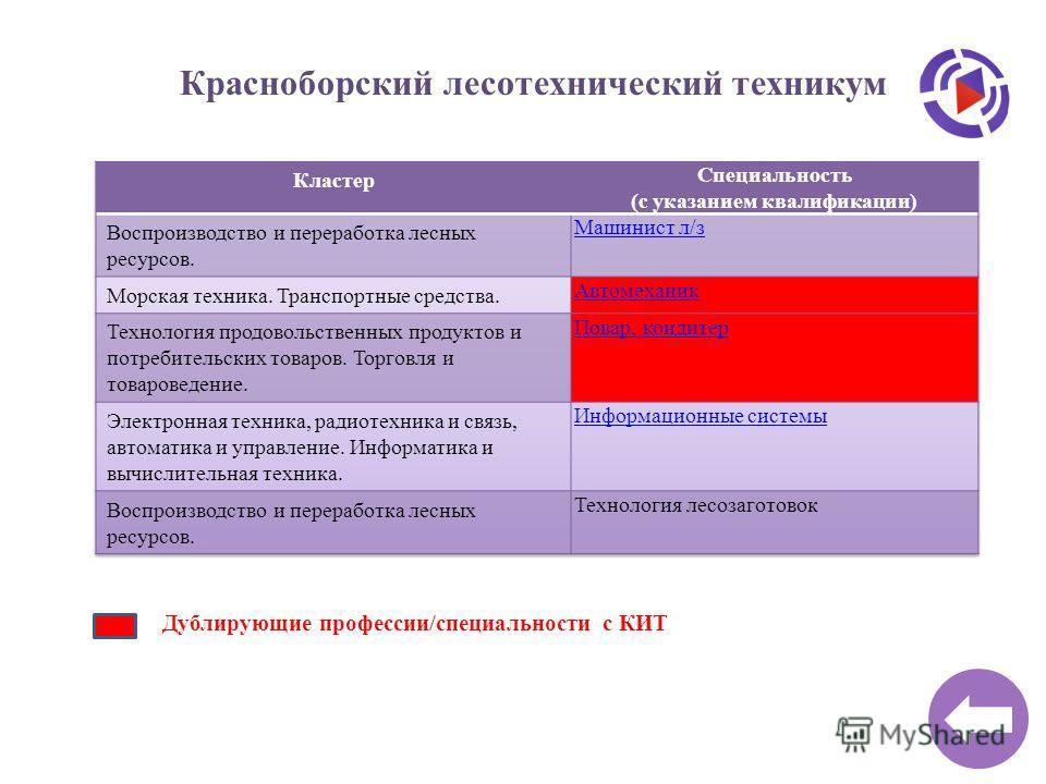 Красноборский лесотехнический техникум Дублирующие профессии/специальности с КИТ