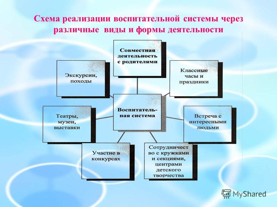Схема реализации воспитательной системы через различные виды и формы деятельности