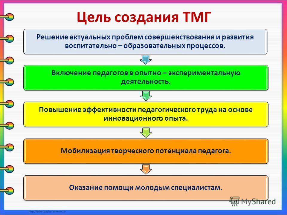 Цель создания ТМГ Решение актуальных проблем совершенствования и развития воспитательно – образовательных процессов. Включение педагогов в опытно – экспериментальную деятельность. Повышение эффективности педагогического труда на основе инновационного