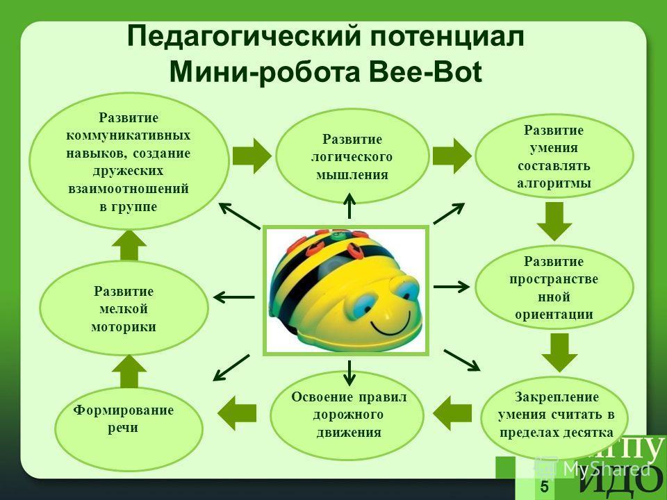 5 Педагогический потенциал Мини-робота Bee-Bot Развитие логического мышления Развитие умения составлять алгоритмы Развитие пространственной ориентации Развитие коммуникативных навыков, создание дружеских взаимоотношений в группе Развитие мелкой мотор