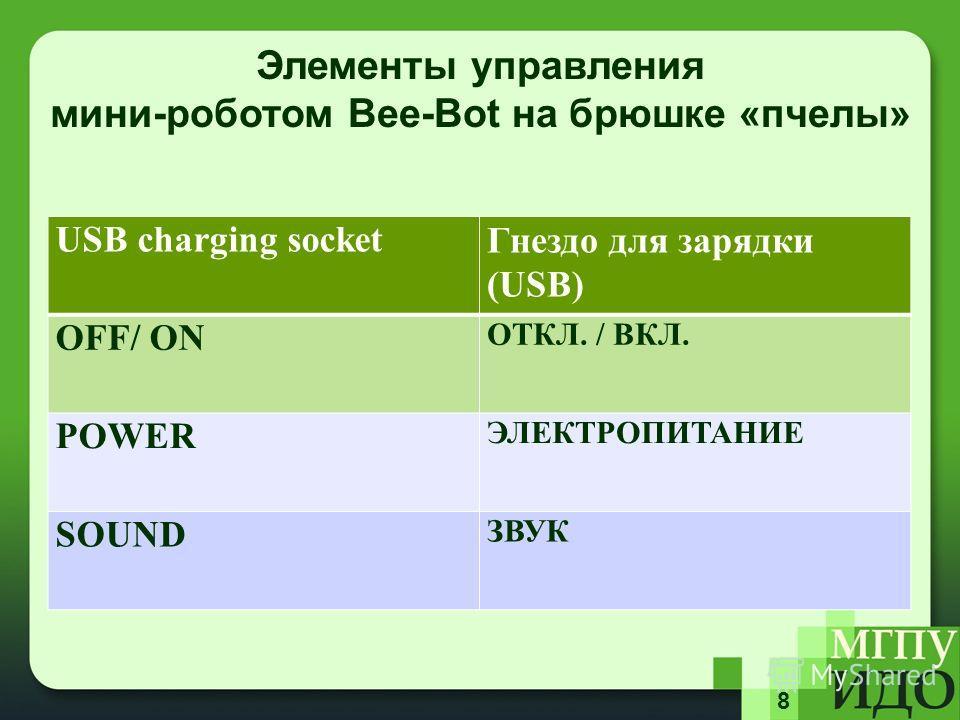 8 Элементы управления мини-роботом Bee-Bot на брюшке «пчелы» USB charging socket Гнездо для зарядки (USB) OFF/ ON ОТКЛ. / ВКЛ. POWER ЭЛЕКТРОПИТАНИЕ SOUND ЗВУК