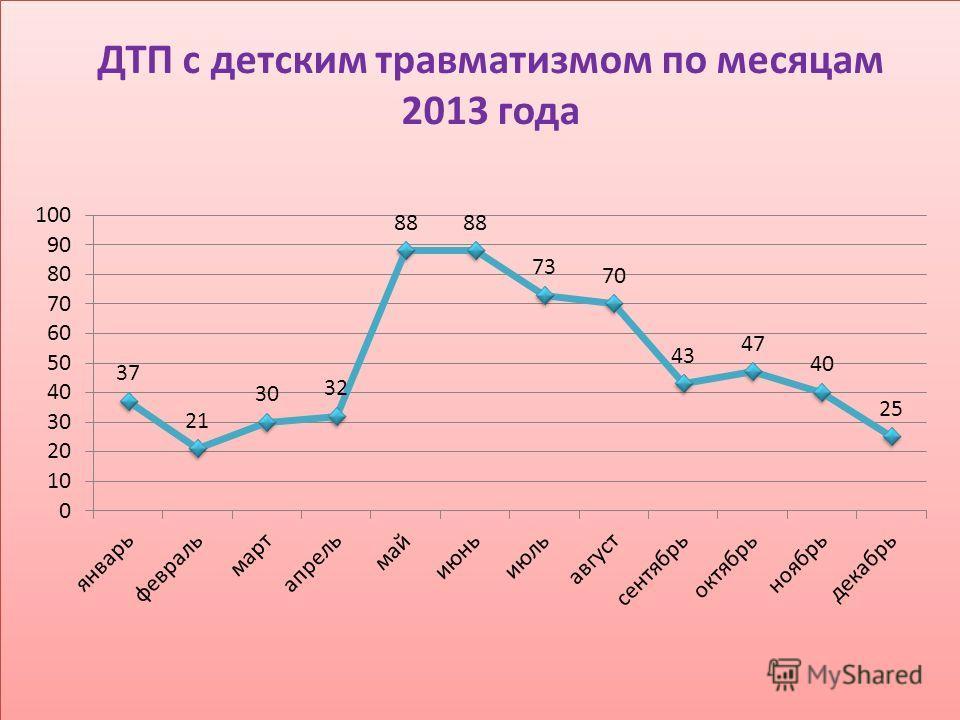 ДТП с детским травматизмом по месяцам 2013 года