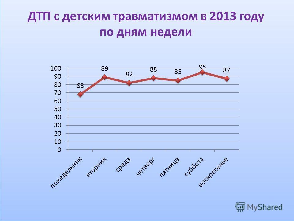 ДТП с детским травматизмом в 2013 году по дням недели