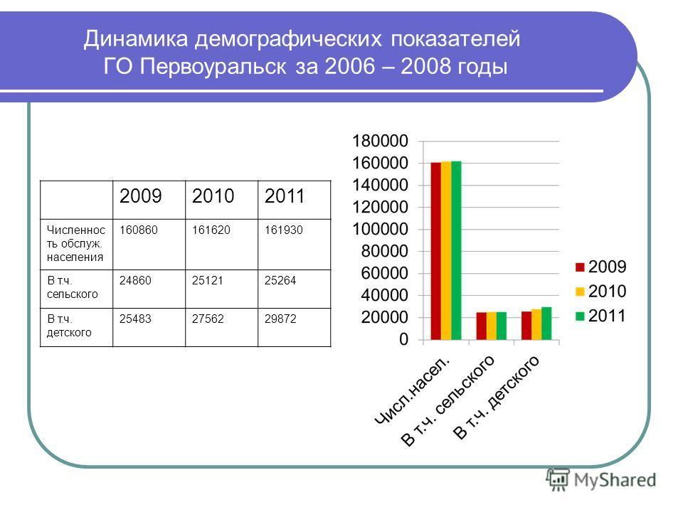 Динамика демографических показателей ГО Первоуральск за 2006 – 2008 годы 200920102011 Численнос ть обслуж. населения 160860161620161930 В т.ч. сельского 248602512125264 В т.ч. детского 254832756229872