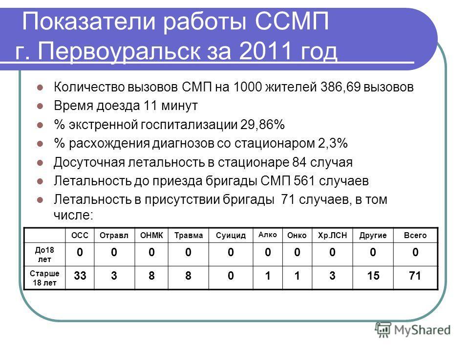 Показатели работы ССМП г. Первоуральск за 2011 год Количество вызовов СМП на 1000 жителей 386,69 вызовов Время доезда 11 минут % экстренной госпитализации 29,86% % расхождения диагнозов со стационаром 2,3% Досуточная летальность в стационаре 84 случа