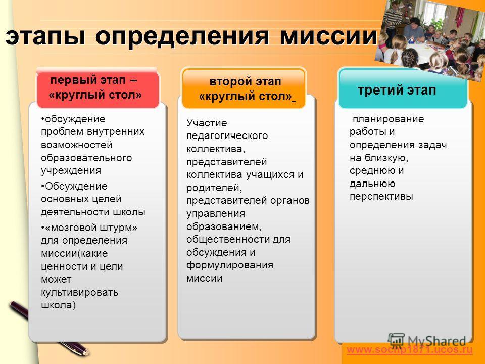 www.themegallery.com этапы определения миссии третий этап второй этап «круглый стол» первый этап – «круглый стол» обсуждение проблем внутренних возможностей образовательного учреждения Обсуждение основных целей деятельности школы «мозговой штурм» для