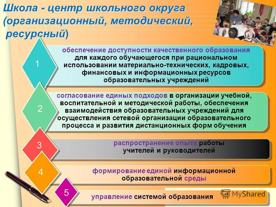 www.themegallery.com Школа - центр школьного округа (организационный, методический, ресурсный) 1 2 3 4 www.sochp1871.ucos.ru 5 обеспечение доступности качественного образования для каждого обучающегося при рациональном использовании материально-техни