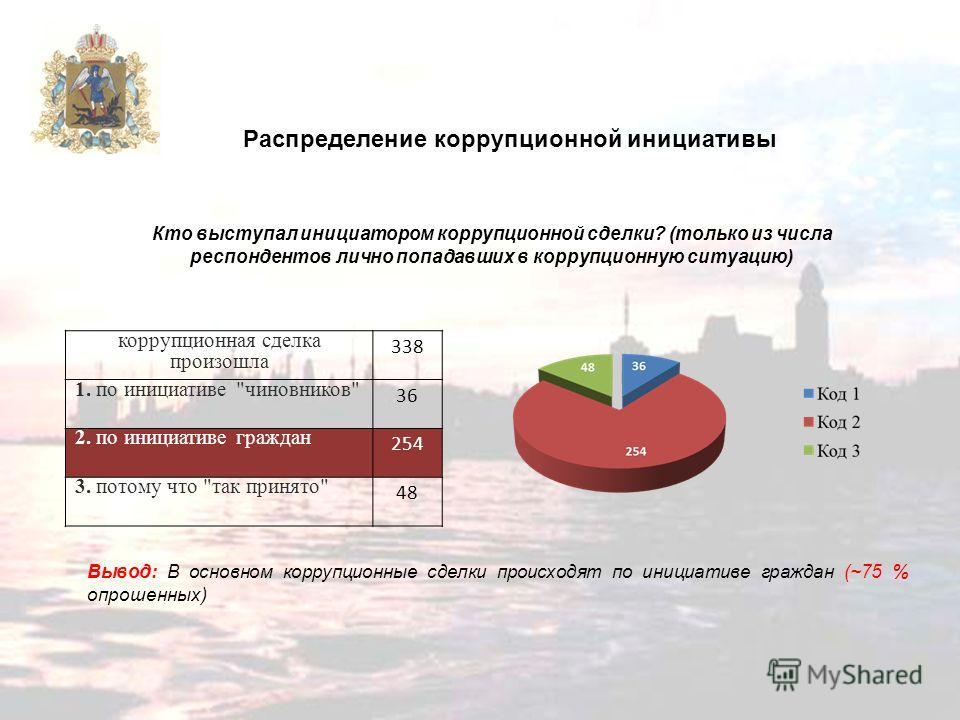 Распределение коррупционной инициативы Вывод: В основном коррупционные сделки происходят по инициативе граждан (~75 % опрошенных) коррупционная сделка произошла 338 1. по инициативе