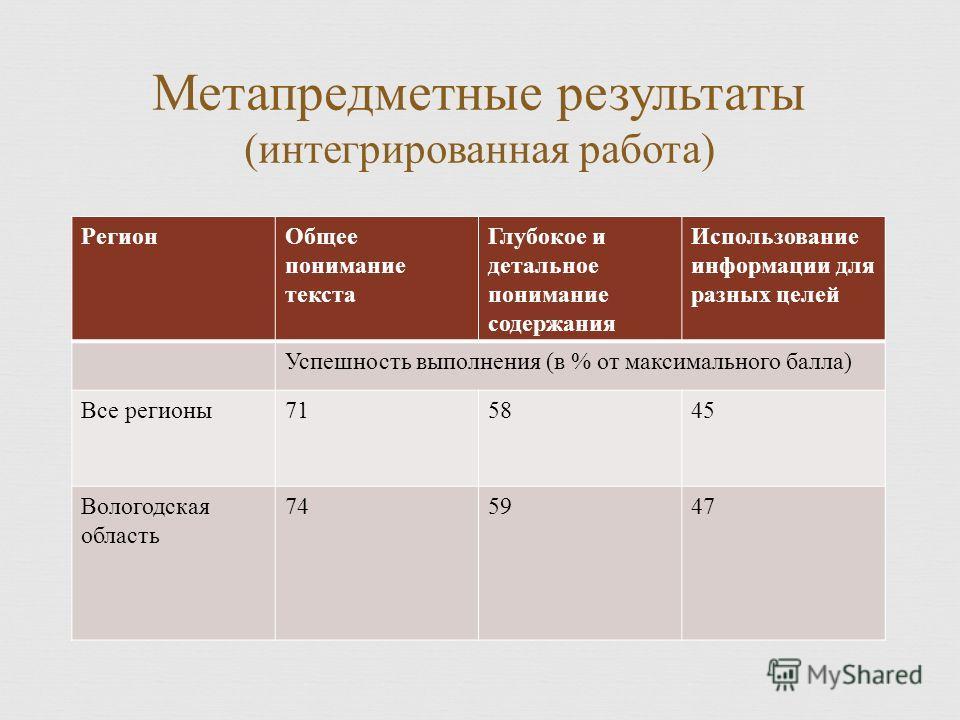 Регион Общее понимание текста Глубокое и детальное понимание содержания Использование информации для разных целей Успешность выполнения ( в % от максимального балла ) Все регионы 715845 Вологодская область 745947 Метапредметные результаты ( интегриро