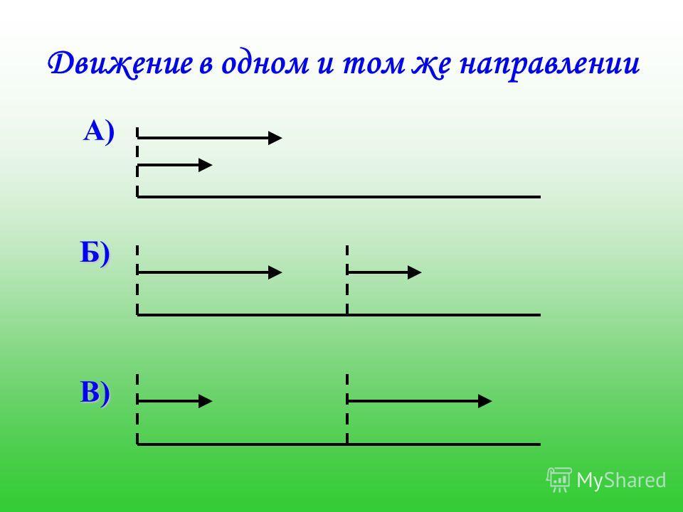 Движение в одном и том же направлении Б) В)