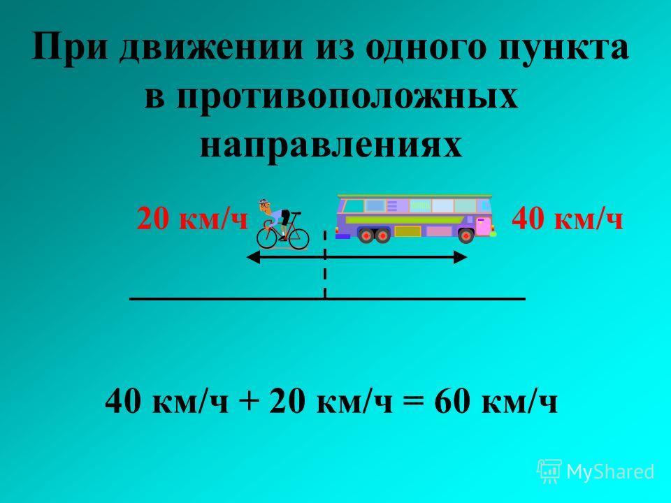 При движении из одного пункта в противоположных направлениях 40 км/ч 20 км/ч 40 км/ч + 20 км/ч = 60 км/ч