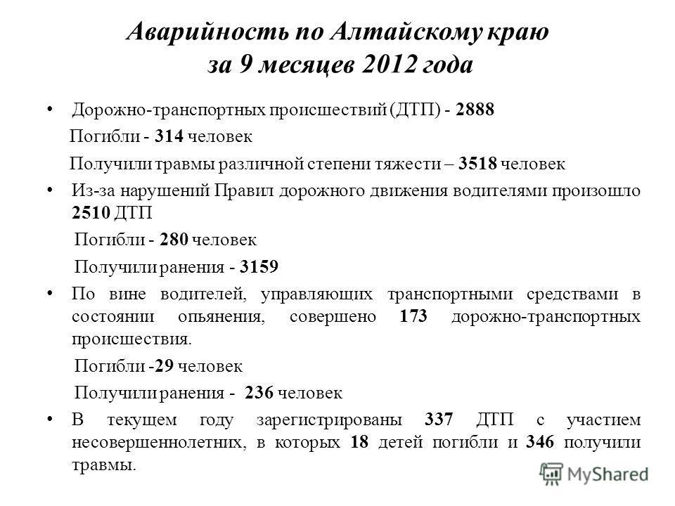Аварийность по Алтайскому краю за 9 месяцев 2012 года Дорожно-транспортных происшествий (ДТП) - 2888 Погибли - 314 человек Получили травмы различной степени тяжести – 3518 человек Из-за нарушений Правил дорожного движения водителями произошло 2510 ДТ
