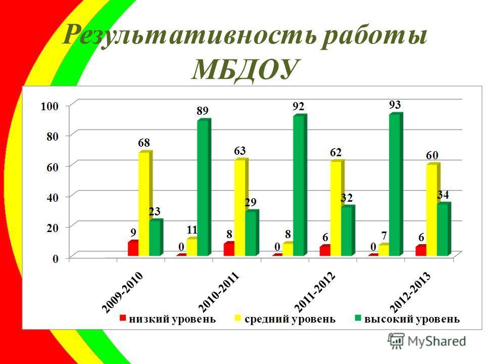 Результативность работы МБДОУ