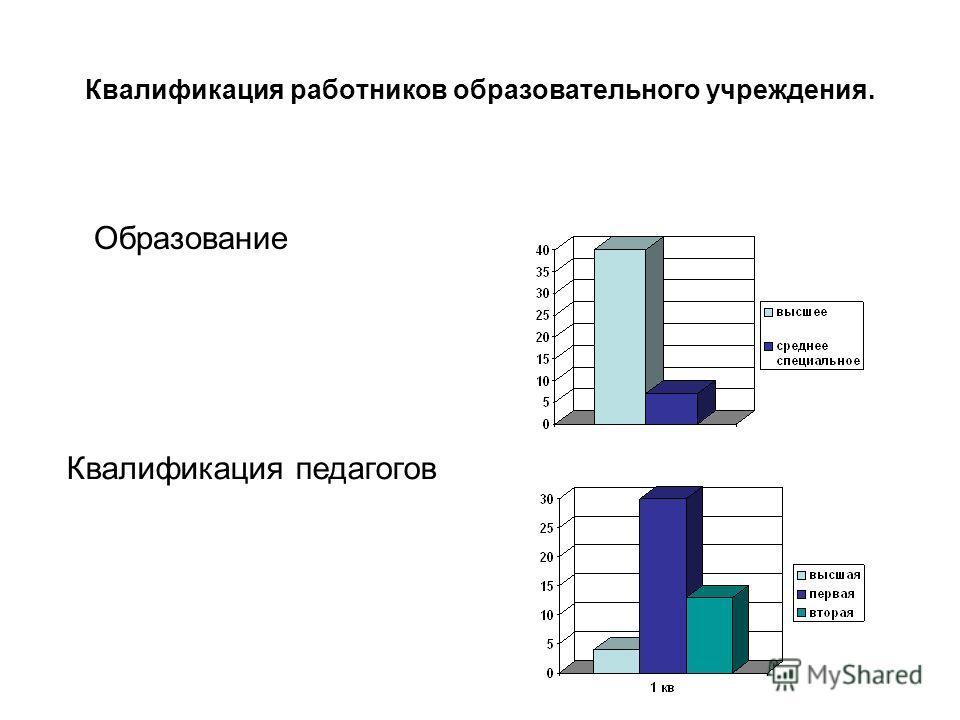 Квалификация работников образовательного учреждения. Образование Квалификация педагогов