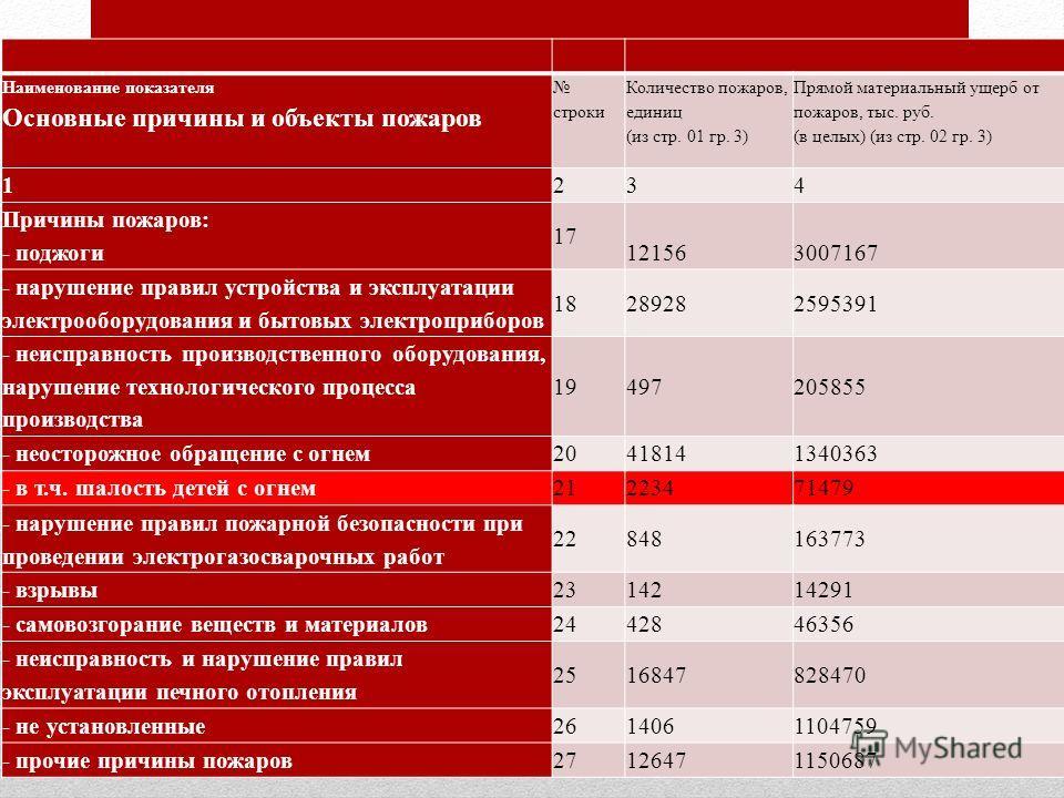 Наименование показателя Основные причины и объекты пожаров строки Количество пожаров, единиц (из стр. 01 гр. 3) Прямой материальный ущерб от пожаров, тыс. руб. (в целых) (из стр. 02 гр. 3) 1234 Причины пожаров: - поджоги 17 121563007167 - нарушение п