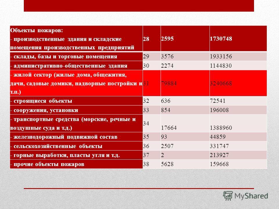 Объекты пожаров: - производственные здания и складские помещения производственных предприятий 28 25951730748 - склады, базы и торговые помещения 29 35761933156 - административно-общественные здания 30 22741144830 - жилой сектор (жилые дома, общежития