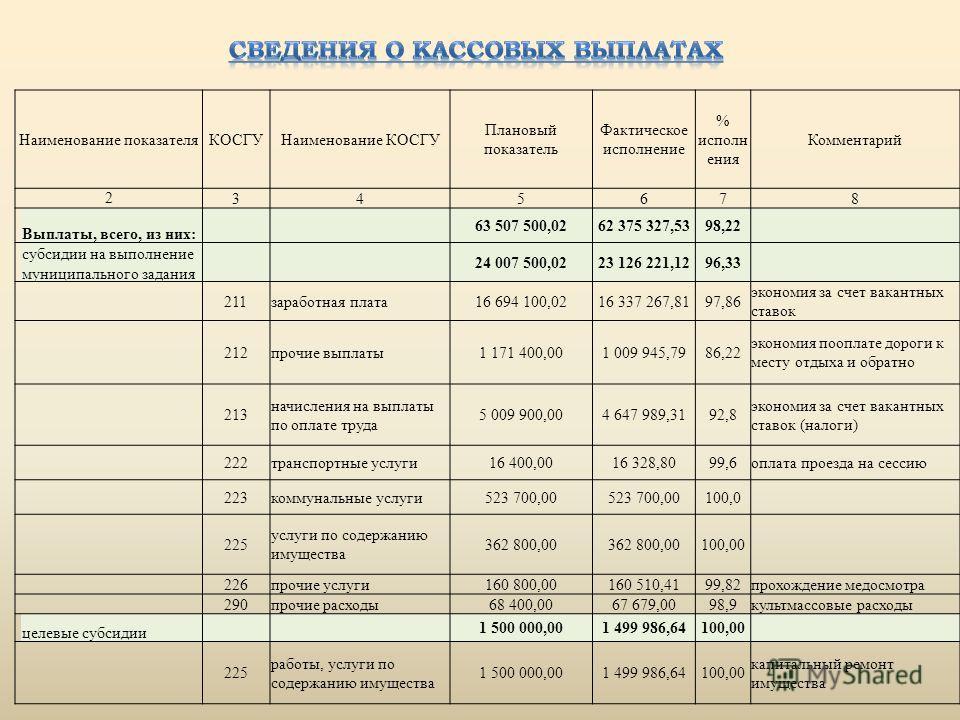Наименование показателя КОСГУНаименование КОСГУ Плановый показатель Фактическое исполнение % исполнения Комментарий 2 345678 Выплаты, всего, из них: 63 507 500,0262 375 327,5398,22 субсидии на выполнение муниципального задания 24 007 500,0223 126 221