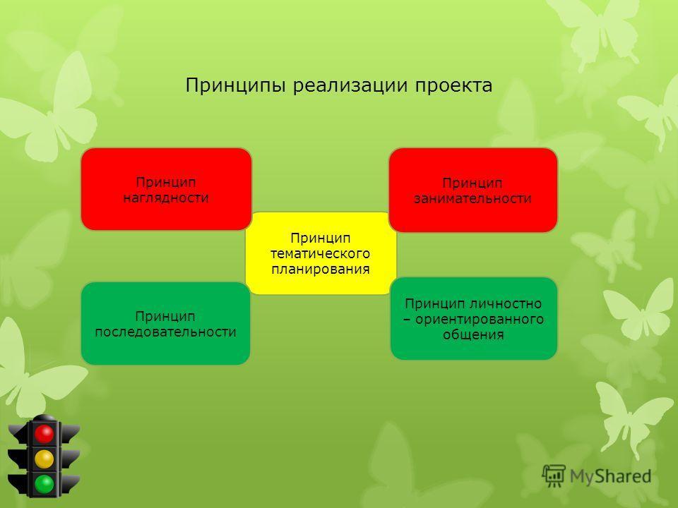 Принципы реализации проекта Принцип тематического планирования Принцип наглядности Принцип последовательности Принцип занимательности Принцип личностно – ориентированного общения