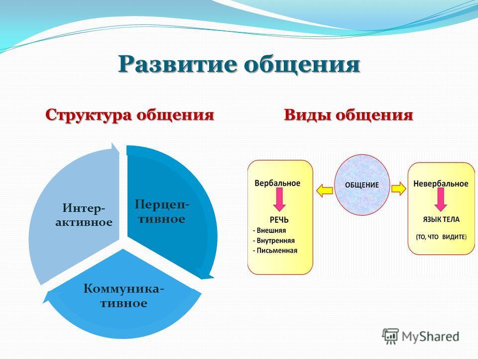 Развитие общения Развитие общения Структура общения Виды общения Перцеп- тивное Коммуника- тивное Интер- активное