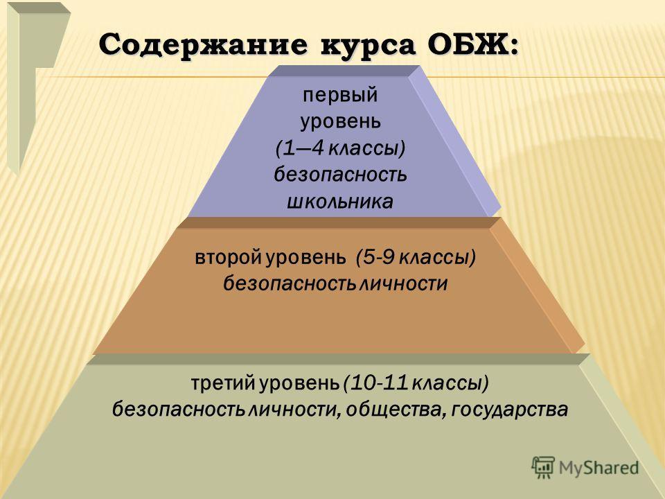 Содержание курса ОБЖ: первый уровень (14 классы) безопасность школьника второй уровень (5-9 классы) безопасность личности третий уровень (10-11 классы) безопасность личности, общества, государства