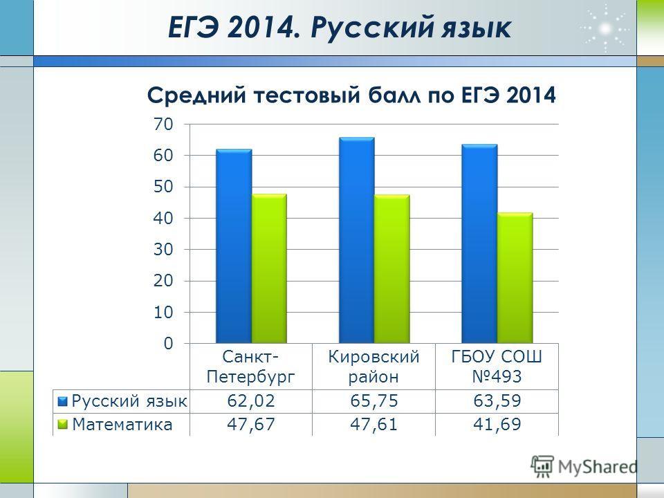 ЕГЭ 2014. Русский язык Средний тестовый балл по ЕГЭ 2014