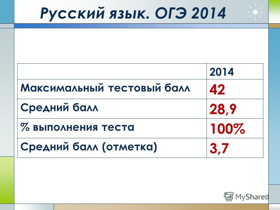 Русский язык. ОГЭ 2014 2014 Максимальный тестовый балл 42 Средний балл 28,9 % выполнения теста 100% Средний балл (отметка) 3,7