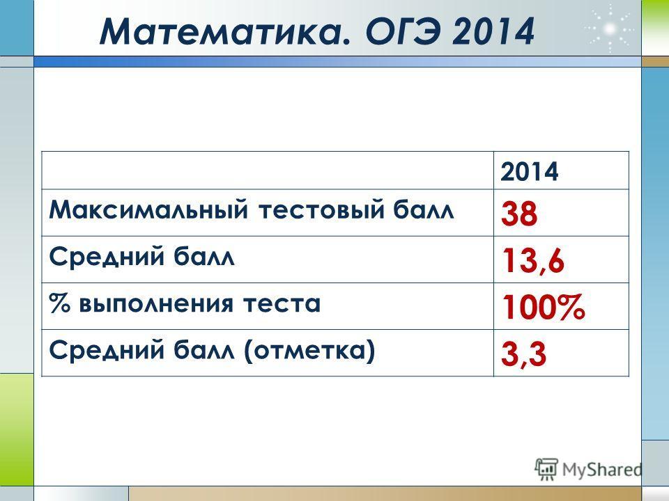 Математика. ОГЭ 2014 2014 Максимальный тестовый балл 38 Средний балл 13,6 % выполнения теста 100% Средний балл (отметка) 3,3