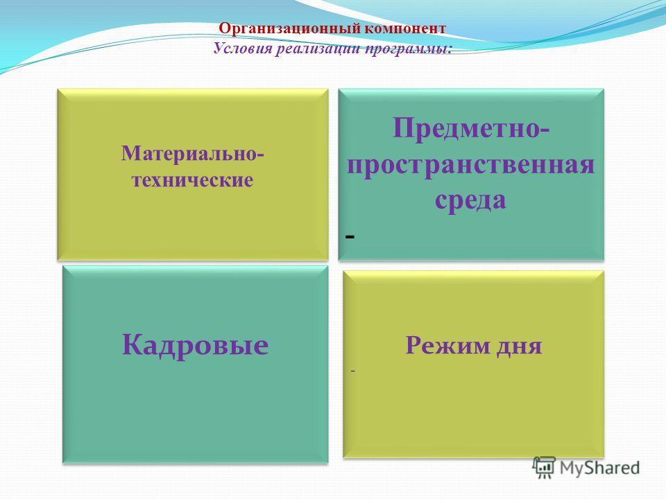 Организационный компонент Условия реализации программы: Материально- технические Кадровые Кадровые Предметно- пространственная среда - Предметно- пространственная среда - Режим дня - Режим дня -