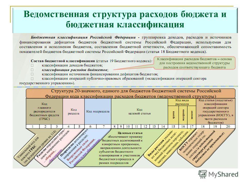 Ведомственная структура расходов бюджета и бюджетная классификация