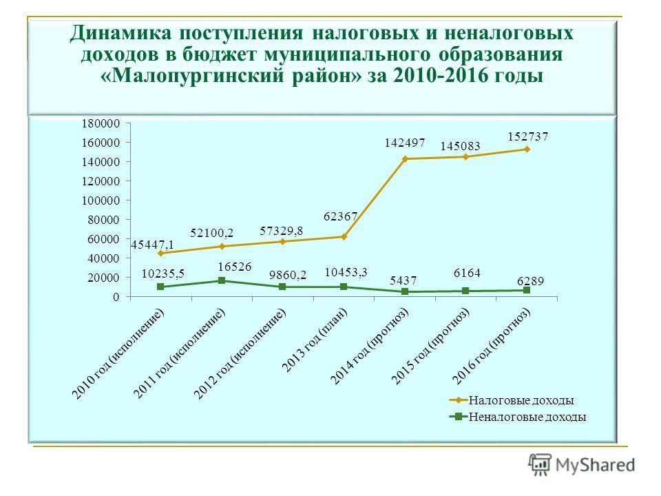 Динамика поступления налоговых и неналоговых доходов в бюджет муниципального образования «Малопургинский район» за 2010-2016 годы тыс.руб.