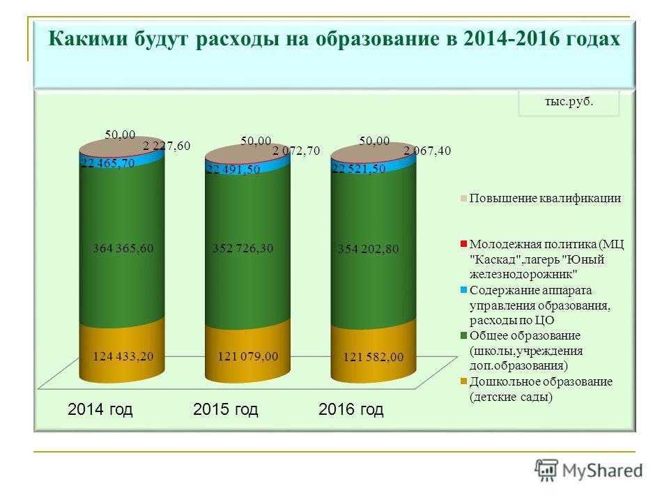 Какими будут расходы на образование в 2014-2016 годах